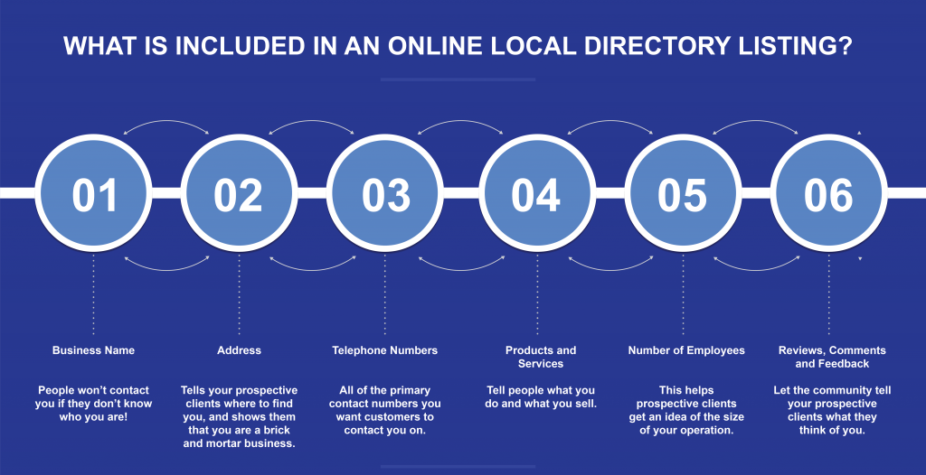 what is included in a local directory listing